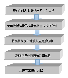 智能表格模板编辑器